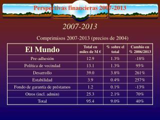 Perspectivas financieras 2007-2013
