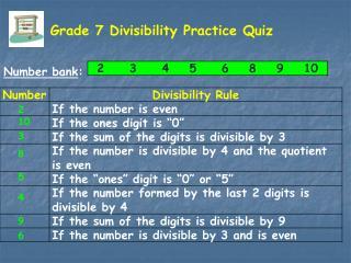 Grade 7 Divisibility Practice Quiz