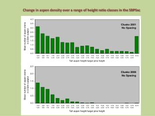 Change  in aspen  density over  a range of  height ratio classes in the SBPSxc