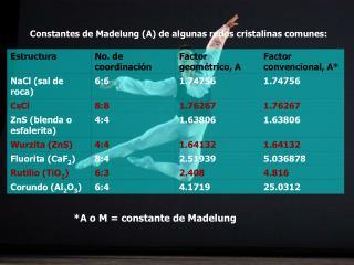 Constantes de Madelung (A) de algunas redes cristalinas comunes: