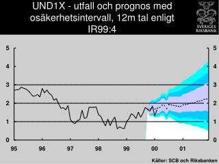 UND1X - utfall och prognos med osäkerhetsintervall, 12m tal enligt IR99:4