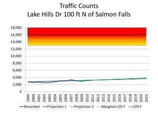 Traffic Counts Lake Hills Dr 100 ft N of Salmon Falls