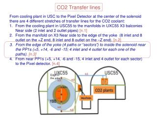 CO2 Transfer lines