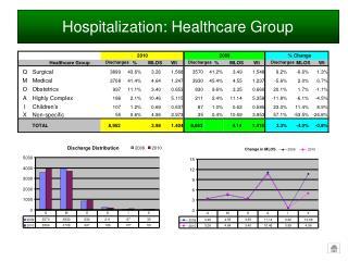 Hospitalization: Healthcare Group
