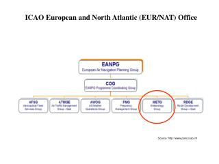 ICAO  European and North Atlantic (EUR/NAT) Office