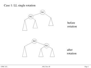 Case 1: LL single rotation