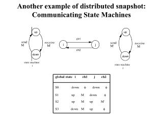 Another example of distributed snapshot: Communicating State Machines