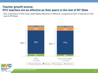 Notes:  Excludes  NYC charter schools.