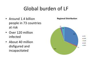 Global burden of LF