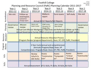 Foothill College  Planning and Resource Council ( PaRC )  Planning Calendar 2011-2017