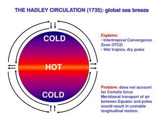 THE HADLEY CIRCULATION (1735): global sea breeze