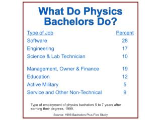 2000 Salaries of BS Physicists in Alabama