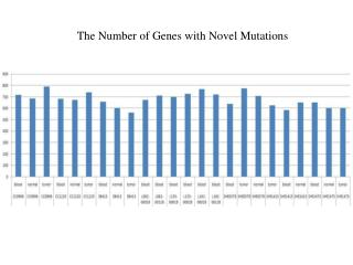 The Number of Genes with Novel Mutations