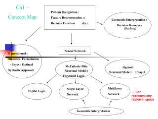 Pattern Recognition :   Feature Representation  x   Decision Function          d(x)