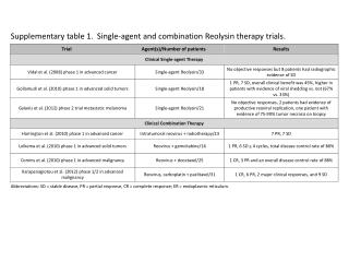 Supplementary table 1.  Single-agent and combination Reolysin therapy trials.