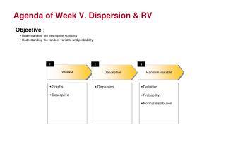 Agenda of Week V. Dispersion & RV