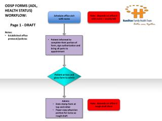 ODSP FORMS (ADL, HEALTH STATUS) WORKFLOW: Page 1 - DRAFT Notes: