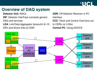 Overview of DAQ system