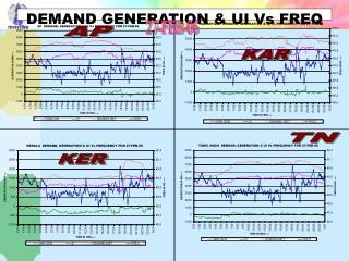 DEMAND GENERATION & UI Vs FREQ