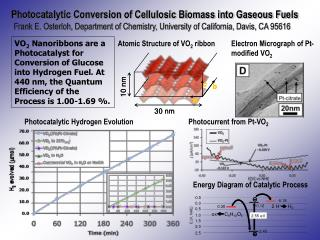 Photocatalytic Conversion of Cellulosic Biomass into Gaseous Fuels