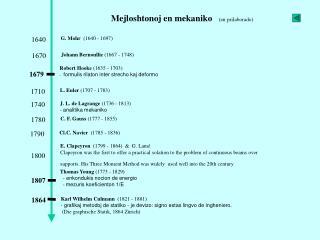 Mejloshtonoj en mekaniko    (en prilaborado)