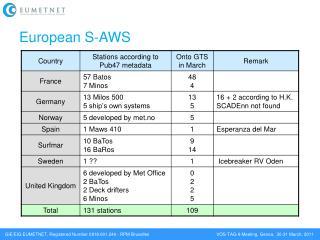 European S-AWS