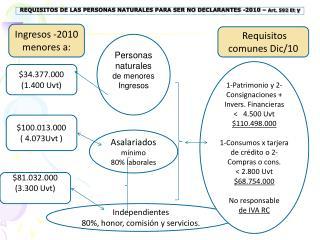 REQUISITOS DE LAS PERSONAS NATURALES PARA SER NO DECLARANTES -2010 –  Art. 592 Et  y