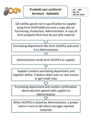 Prodotti  non  conformi fornitori  -  Addebiti