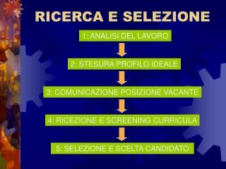 RICERCA E SELEZIONE