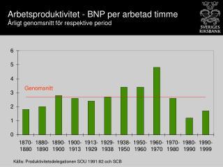 Arbetsproduktivitet - BNP per arbetad timme  Årligt genomsnitt för respektive period