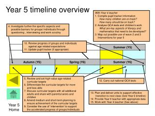 Year 5 timeline overview