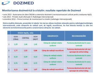 Monitorizarea dozimetrică la cristalin: rezultate raportate de Dozimed