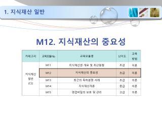 M12.  지식재산의 중요성