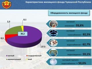 Характеристика жилищного фонда Чувашской Республики