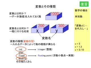 変数とその種類