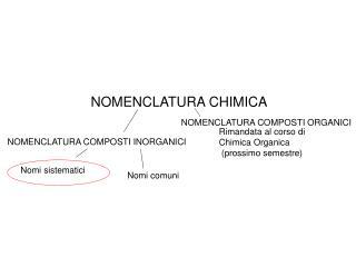 NOMENCLATURA CHIMICA