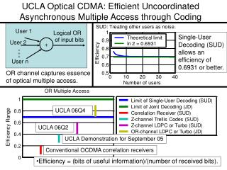 UCLA Optical CDMA: Efficient Uncoordinated Asynchronous Multiple Access through Coding