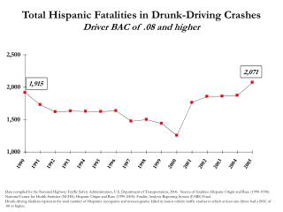 Total Hispanic Fatalities in Drunk-Driving Crashes Driver BAC of .08 and higher