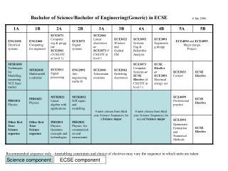 ECSE component