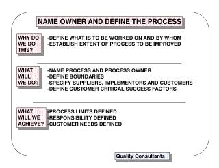 NAME OWNER AND DEFINE THE PROCESS