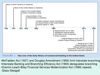 McFadden Act (1927) and Douglas Amendment (1956) limit interstate branching