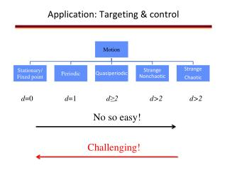 Application: Targeting & control