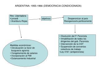 ARGENTINA: 1955-1966 (DEMOCRACIA CONDICIONADA)