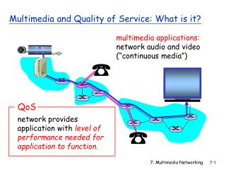 Multimedia and Quality of Service: What is it?