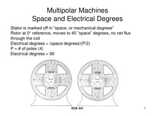 Multipolar Machines Space and Electrical Degrees
