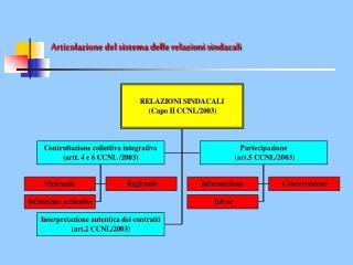 Articolazione del sistema delle relazioni sindacali