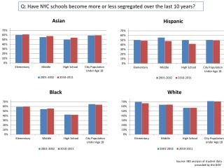 Q: Have NYC schools become more or less segregated over the last 10 years?