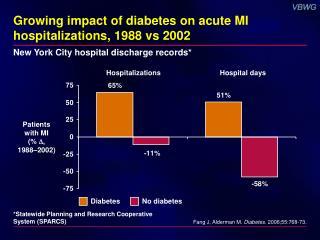 Growing impact of diabetes on acute MI hospitalizations, 1988 vs 2002