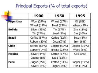 Principal Exports (% of total exports)
