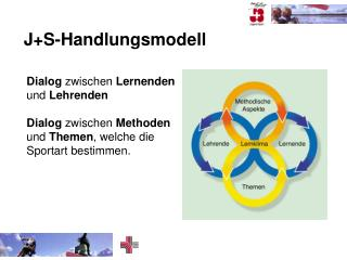 J+S-Handlungsmodell